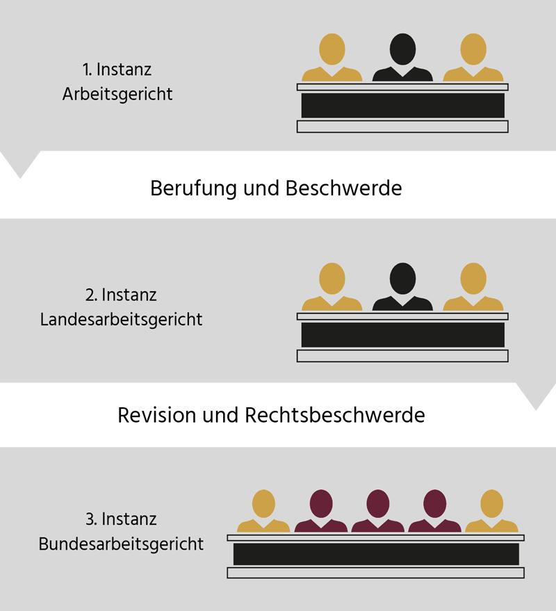 Instanzenmodell der Arbeitsgerichtsbarkeit