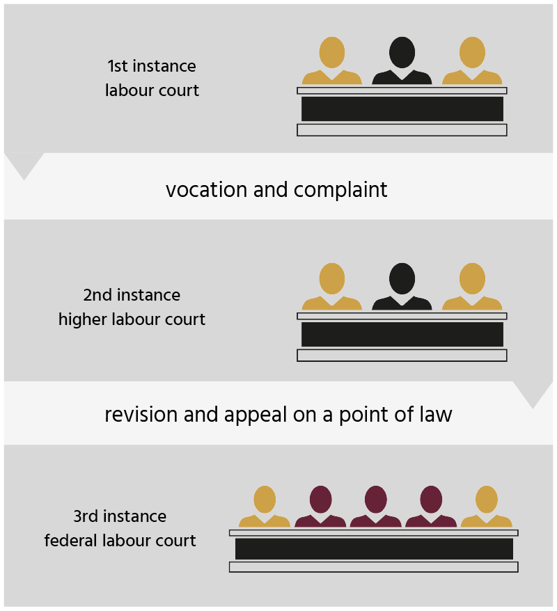 Instance model of the labour court system